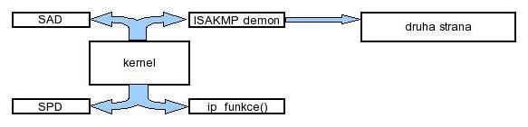 IPSEC - ochrana paketů